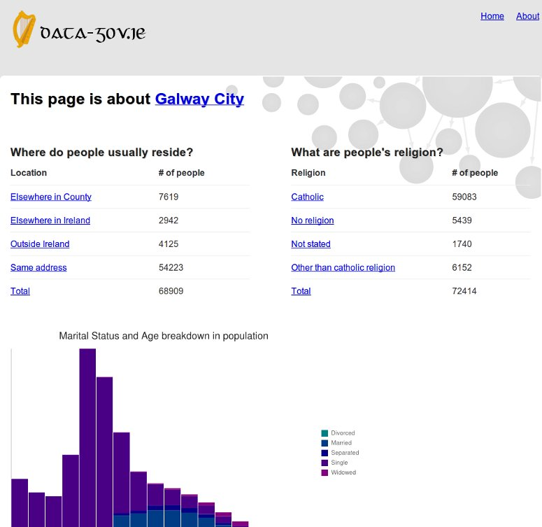 Screenshot of Galway City page on DataGovIE