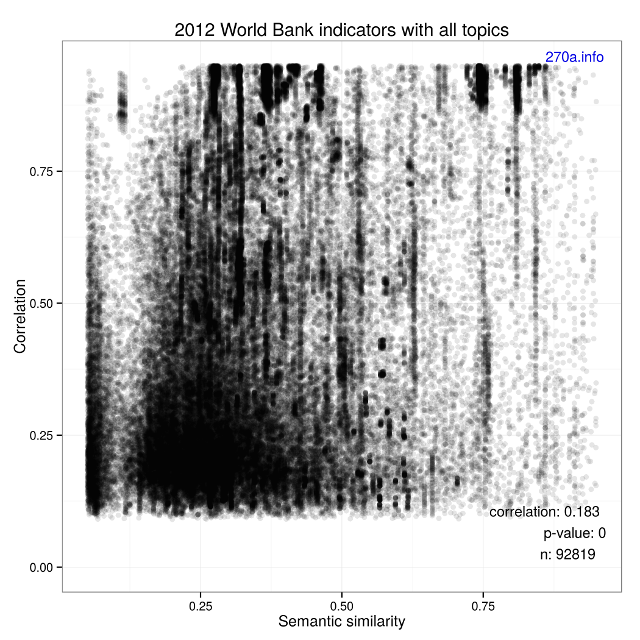 Figure of scatter plot showing 2012 World Bank indicators with all topics